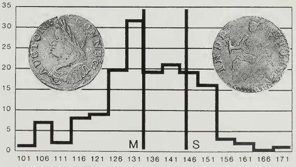 ANS Digital Library: Money of Pre-Federal America